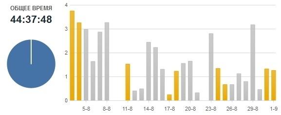 toggl-charts