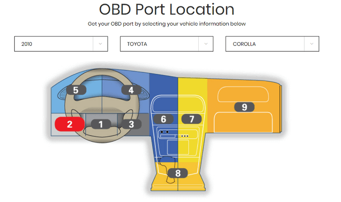 odb-port-location