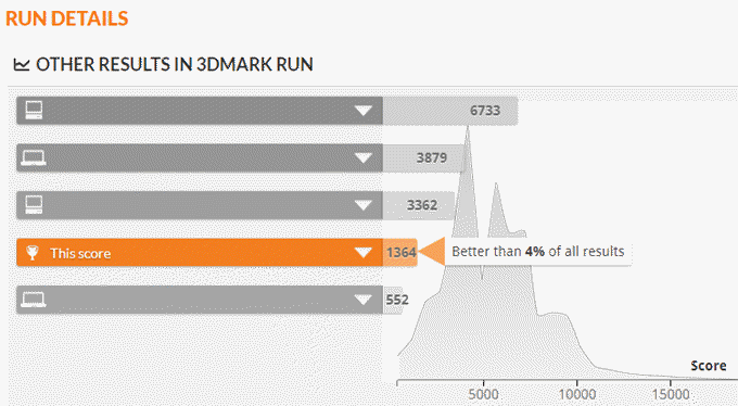 other-results-in-3dmark-run