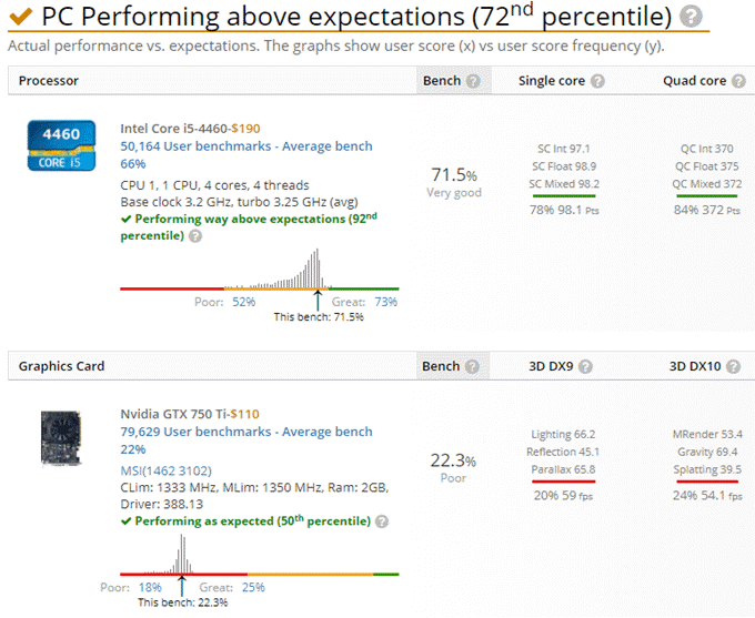 pc-performing-above-expectations
